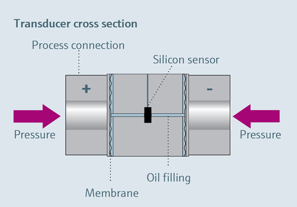 Functional principle of a silicon sensor
